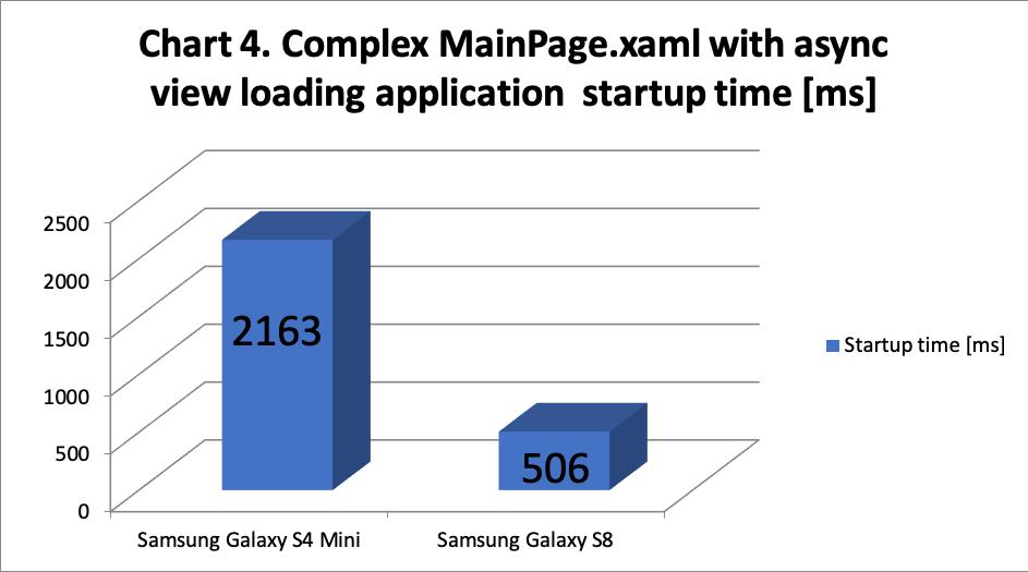 EN] What bothers Xamarin developers? Part 3 | programistologia